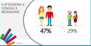 Studio Ipsos su Millennials e uso delle recensioni su Google