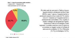 Dati del Telefono Azzurro sul Cyberbullismo